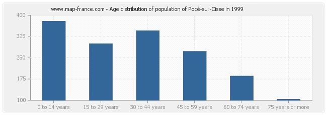 Age distribution of population of Pocé-sur-Cisse in 1999
