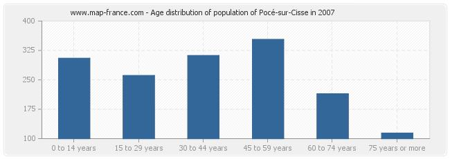 Age distribution of population of Pocé-sur-Cisse in 2007