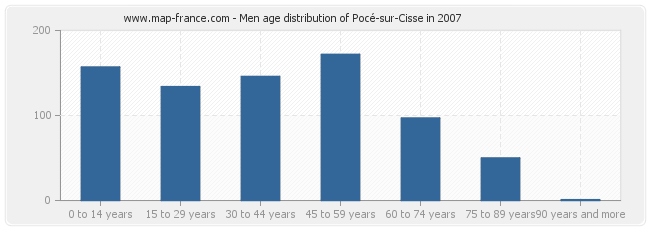 Men age distribution of Pocé-sur-Cisse in 2007