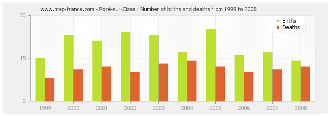 Pocé-sur-Cisse : Number of births and deaths from 1999 to 2008