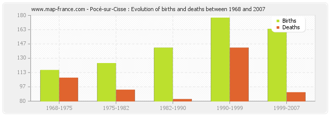 Pocé-sur-Cisse : Evolution of births and deaths between 1968 and 2007
