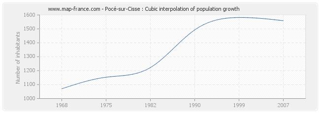 Pocé-sur-Cisse : Cubic interpolation of population growth