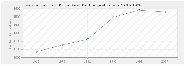 Population Pocé-sur-Cisse