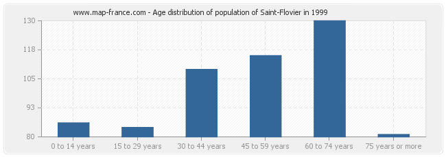 Age distribution of population of Saint-Flovier in 1999
