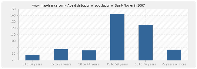 Age distribution of population of Saint-Flovier in 2007