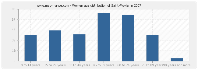 Women age distribution of Saint-Flovier in 2007