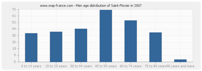 Men age distribution of Saint-Flovier in 2007