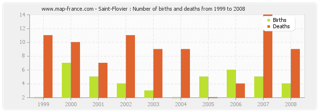 Saint-Flovier : Number of births and deaths from 1999 to 2008
