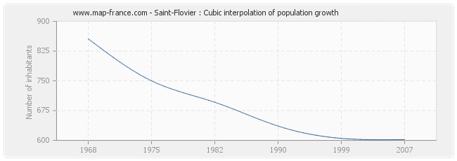 Saint-Flovier : Cubic interpolation of population growth