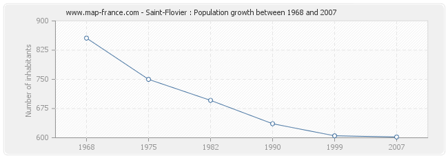 Population Saint-Flovier