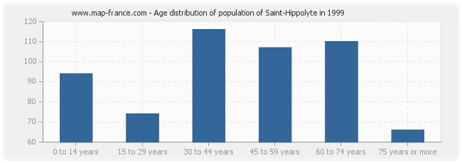 Age distribution of population of Saint-Hippolyte in 1999