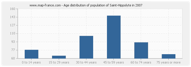 Age distribution of population of Saint-Hippolyte in 2007