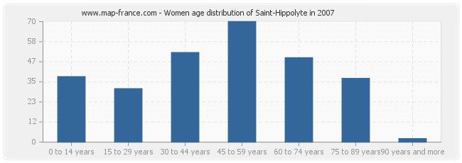 Women age distribution of Saint-Hippolyte in 2007