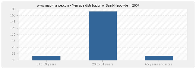 Men age distribution of Saint-Hippolyte in 2007