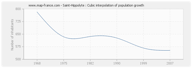 Saint-Hippolyte : Cubic interpolation of population growth