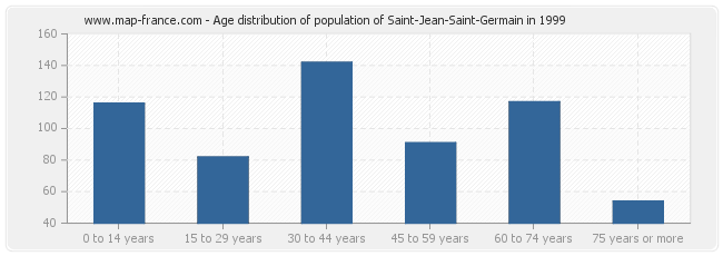 Age distribution of population of Saint-Jean-Saint-Germain in 1999