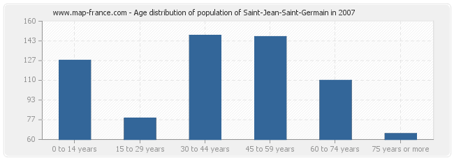 Age distribution of population of Saint-Jean-Saint-Germain in 2007