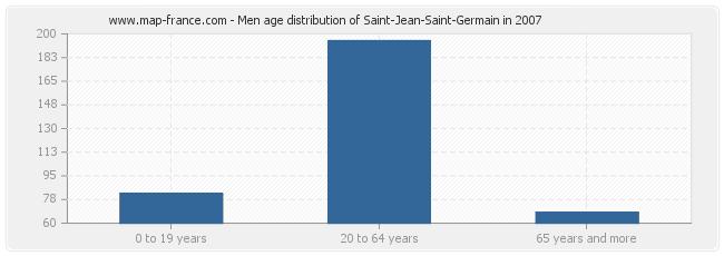 Men age distribution of Saint-Jean-Saint-Germain in 2007