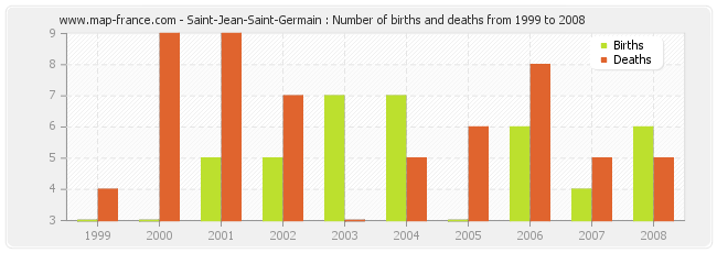 Saint-Jean-Saint-Germain : Number of births and deaths from 1999 to 2008