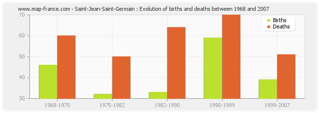 Saint-Jean-Saint-Germain : Evolution of births and deaths between 1968 and 2007