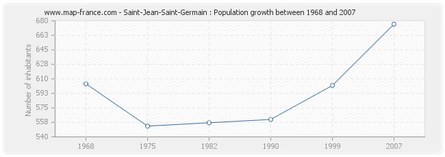 Population Saint-Jean-Saint-Germain