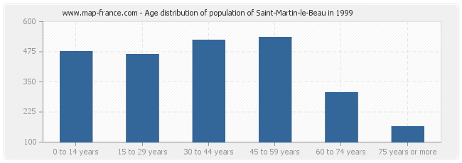 Age distribution of population of Saint-Martin-le-Beau in 1999