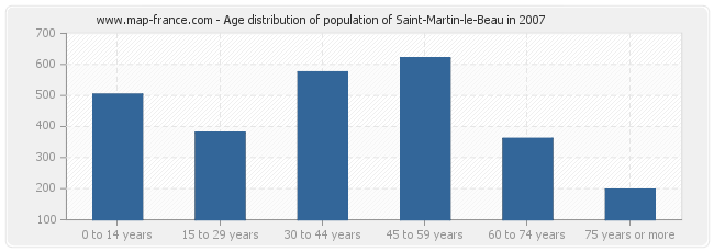Age distribution of population of Saint-Martin-le-Beau in 2007