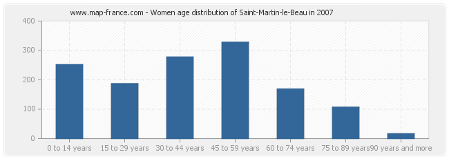 Women age distribution of Saint-Martin-le-Beau in 2007