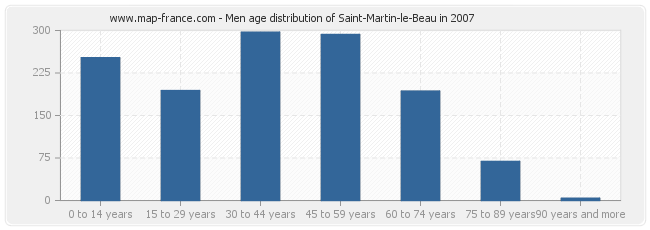 Men age distribution of Saint-Martin-le-Beau in 2007