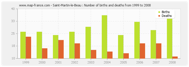 Saint-Martin-le-Beau : Number of births and deaths from 1999 to 2008