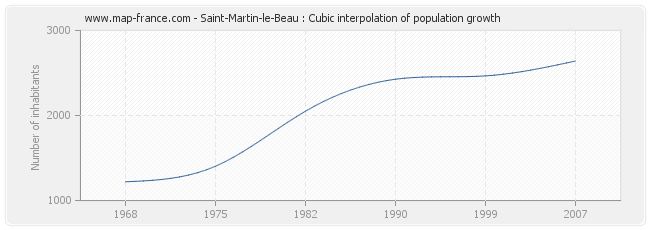 Saint-Martin-le-Beau : Cubic interpolation of population growth