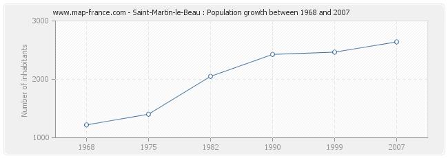 Population Saint-Martin-le-Beau