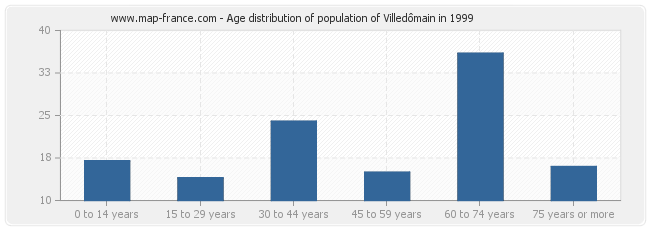 Age distribution of population of Villedômain in 1999