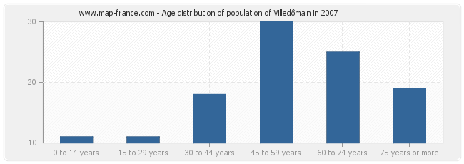 Age distribution of population of Villedômain in 2007