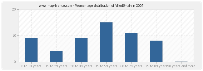 Women age distribution of Villedômain in 2007