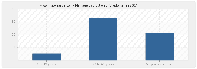 Men age distribution of Villedômain in 2007