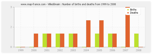 Villedômain : Number of births and deaths from 1999 to 2008