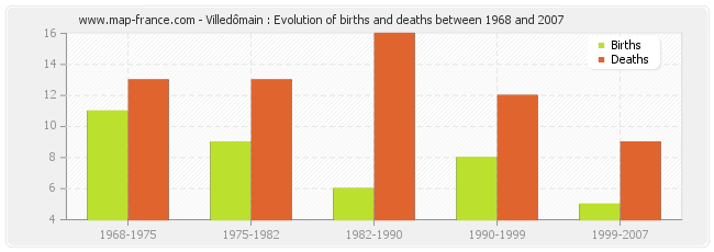 Villedômain : Evolution of births and deaths between 1968 and 2007