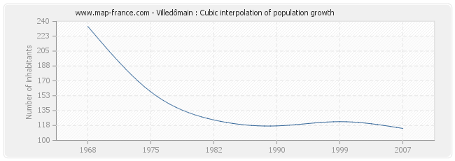 Villedômain : Cubic interpolation of population growth