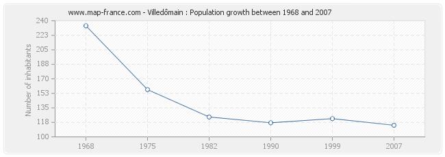 Population Villedômain