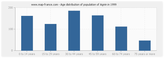 Age distribution of population of Agnin in 1999