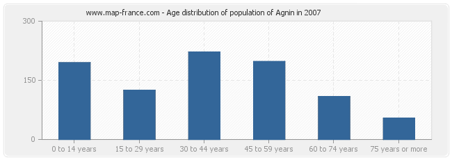 Age distribution of population of Agnin in 2007