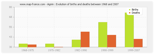 Agnin : Evolution of births and deaths between 1968 and 2007
