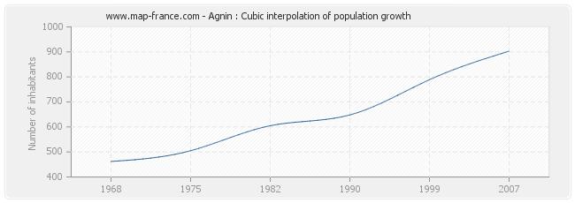 Agnin : Cubic interpolation of population growth