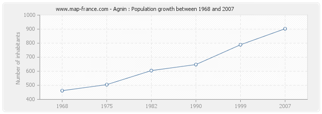 Population Agnin
