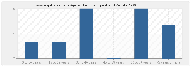 Age distribution of population of Ambel in 1999