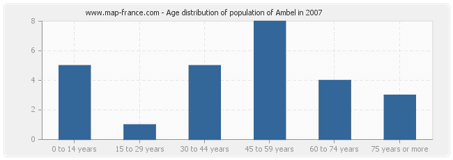 Age distribution of population of Ambel in 2007