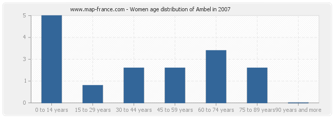 Women age distribution of Ambel in 2007