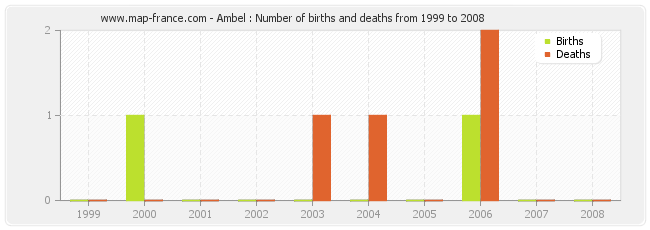 Ambel : Number of births and deaths from 1999 to 2008