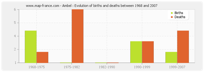 Ambel : Evolution of births and deaths between 1968 and 2007